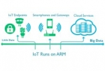 Opportunities and Challenges for Near-Threshold Technology in End-Point SoCs for the Internet of Things