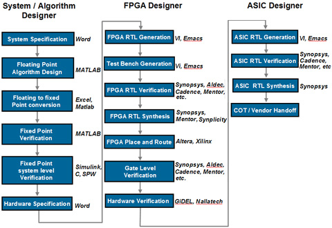 Fpga Design Engineer