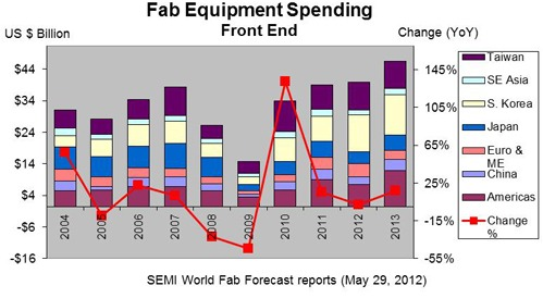 Fab equipment spending front end chart