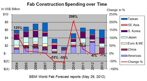 Fab construction spending over time