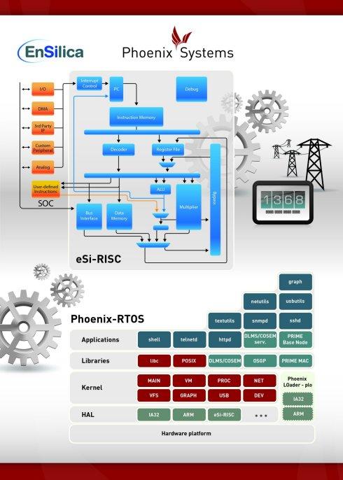 Phoenix Systems ports Phoenix-...