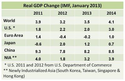 GDP 2013