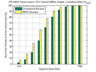 Increased snr remc
