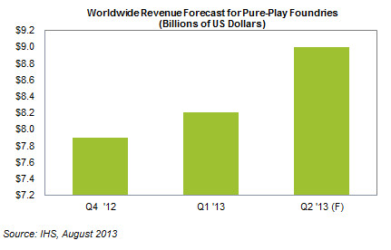 Worldwide revenue forecast pure-play foundries