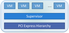 Why using Single Root I/O Virtualization (SR-IOV) can help