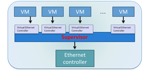Figure 2. virtualization without sr-iov