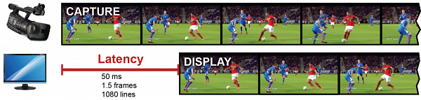 Diagram showing an example of video latency, the
