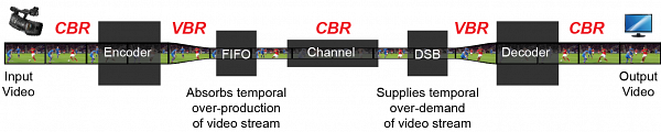 Diagram showing video streaming through points in a