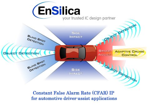 Constant false alarm rate ip core