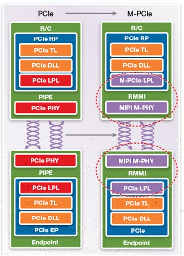Moving PCI Express to Mobile (M-PCIe)