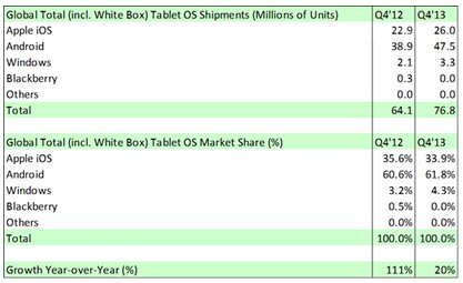 Global Total Tablet OS Market Share in Q4 2013