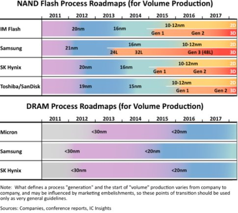 process roadmap for memory devices marches on as 3d looms