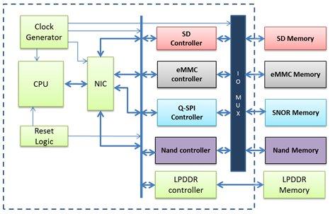 Virtual Prototyping Platform with Flash Memory