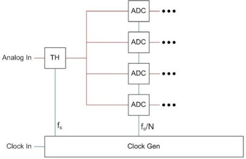 Interleaved ADC Calibration Techniques