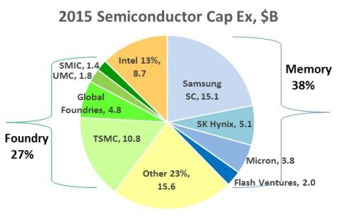 2015 Semiconductor Capex led by Memory & Foundry