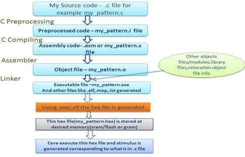 Building Process For the C/C++ Program on Complex SoCs