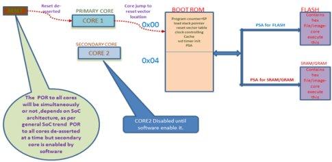 Method for Booting ARM Based Multi-Core SoCs