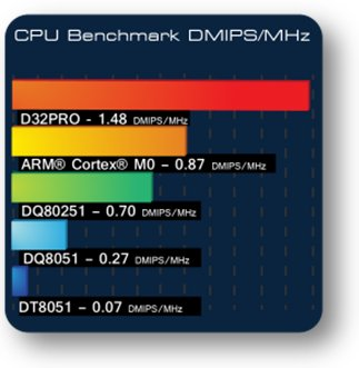 D32PRO, fully scalable & royalty-free 32-bit CPU from DCD