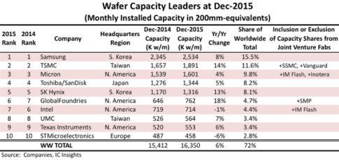 Samsung, TSMC Remain Tops in Available Wafer Fab Capacity