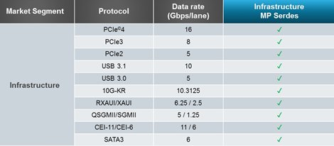 How a 16Gbps Multi-link, Multi-protocol SerDes PHY Can