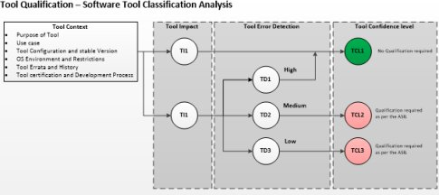 FPGA Development Tools Qualification for ISO26262 - An