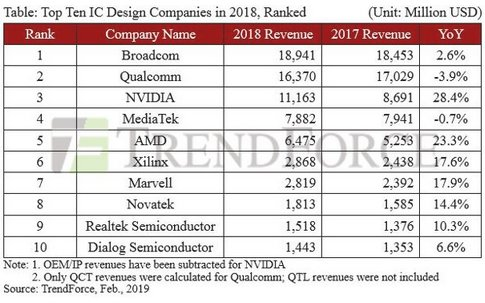 Global Top Ten IC Design Companies Ranked by Revenue