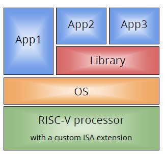 Extending RISC-V ISA With a Custom Instruction Set Extension