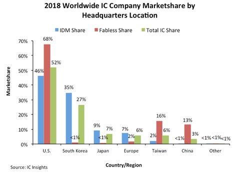 U.S. Companies Dominate Worldwide IC Marketshare