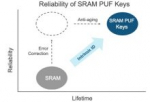 SRAM PUF: A Closer Look at the Most Reliable and Most Secure PUF