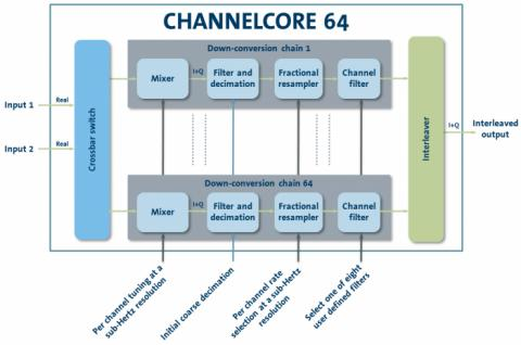 64-channel digital down-conversion (DDC) core Block Diagam