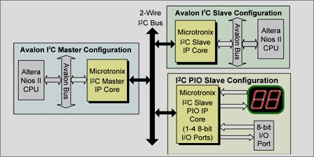 I2C Master-Slave-PIO IP Core Block Diagam