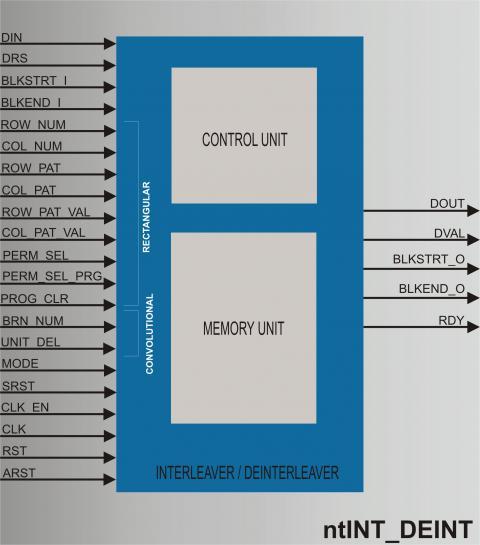 Interleaver  Deinterleaver IP Core