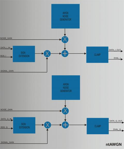 Additive White Gaussian Noise Generator Block Diagam