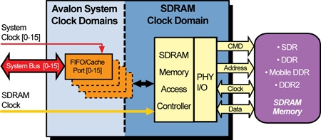 Avalon Multi-port SDRAM Memory Controller IP Core Block Diagam