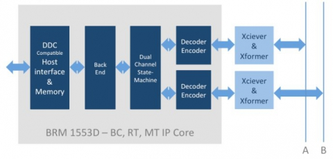 MIL-STD-1553 A/B compliant IP with DDC software API and register compatibility Block Diagam