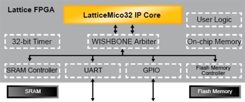 LatticeMico32 Open, Free 32-Bit Soft Processor Block Diagam