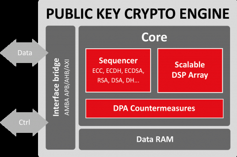 Public Key Crypto Engine Block Diagam