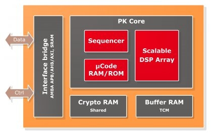 Public Key crypto engine for RSA, ECC, ECDSA and ECDH Block Diagam