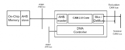 CAN 2.0 Controller with DMA Block Diagam