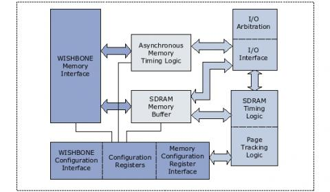 SDRAM/SRAM/FLASH Memory Controller Block Diagam