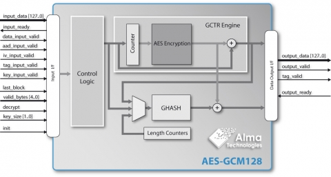 GCM-AES Authenticated Encryption & Decryption Block Diagam