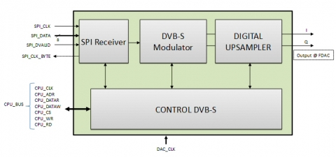 block diagram of the dvb-s modulator ip core