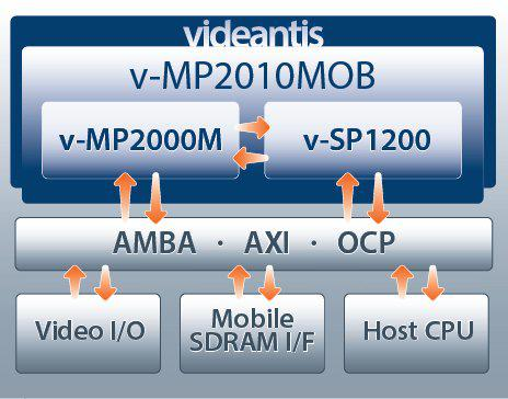 SD video codec integrated solution Block Diagam