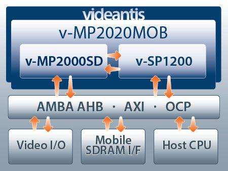 HD video codec integrated solution Block Diagam