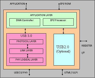 USB3.0 Device Controller Block Diagam