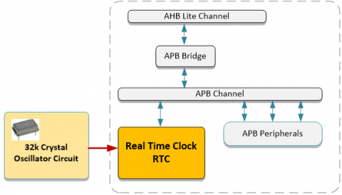 APB Real Time Clock (70128) Block Diagam