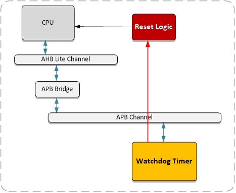 APB Watchdog Timer (70125) Block Diagam
