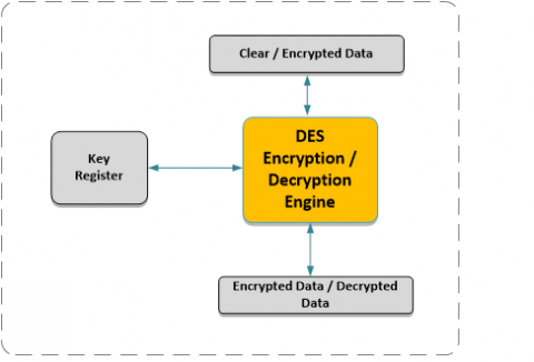 Data Encryption Standard Block Diagam