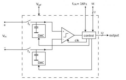 12-Bit Low power successive-approximation ADC Block Diagam