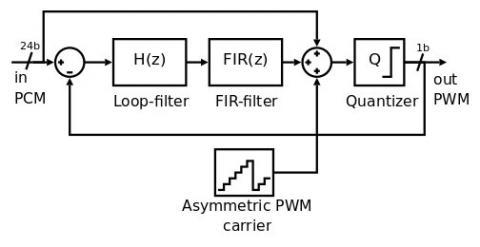 PWM sigma-delta modulator Block Diagam